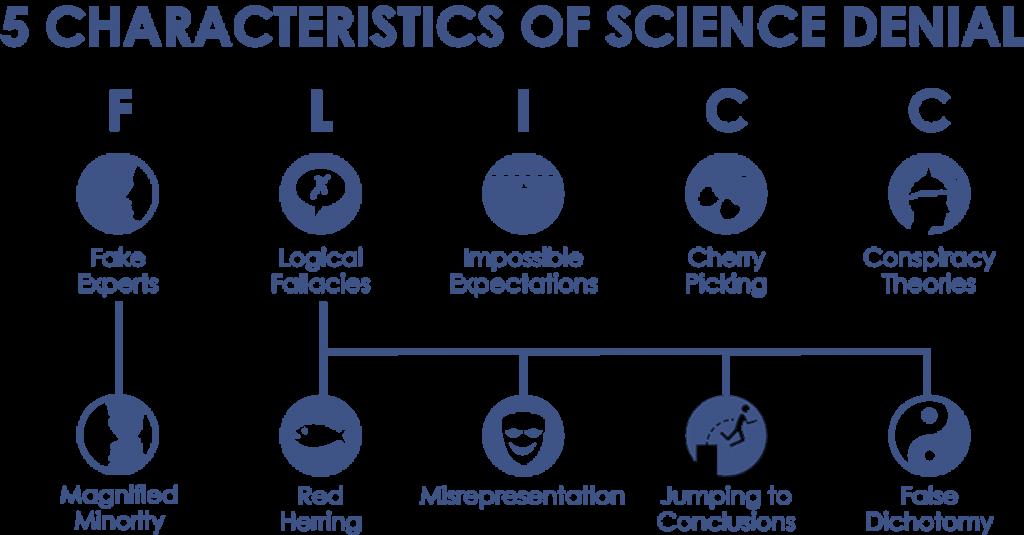 Science-Denial
