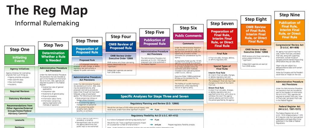 FDA-Regs-Map