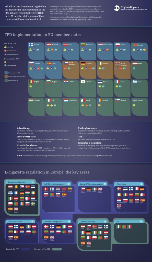 ECigIntelligence-TPD-transposition-and-European-e-cig-regulation-infographic-Dec-2015