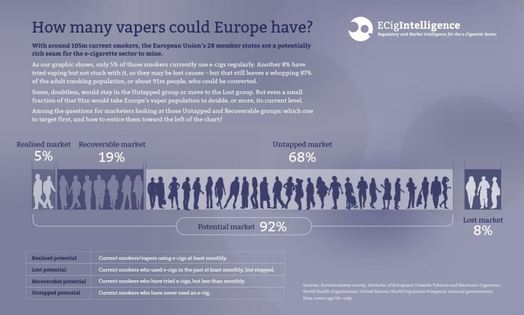 ECigIntelligence-potential-European-vaper-numbers-infographic
