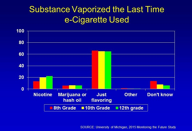 Teen-Vaping-Nicotine-Use