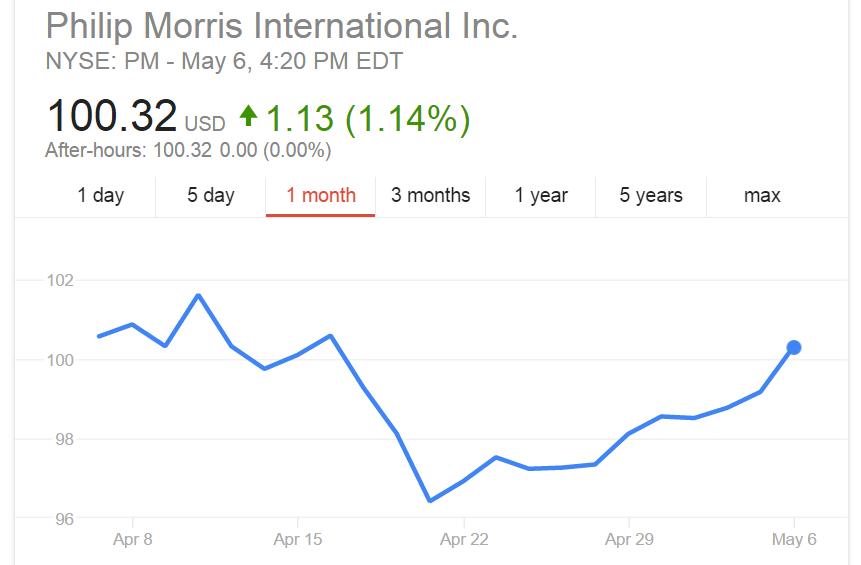 PMI-shares